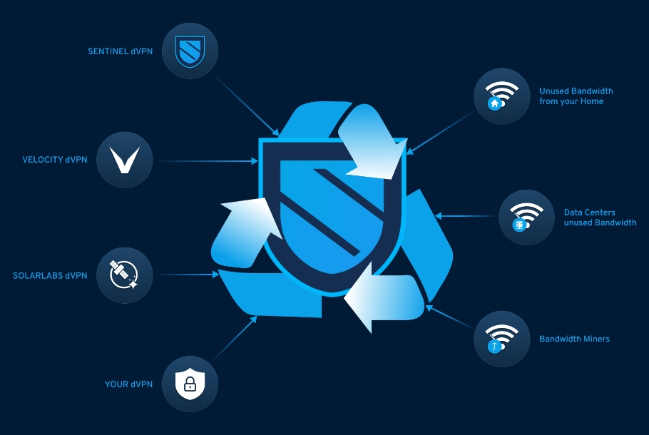 SENTINEL REDUCES WASTE, MAKING VPN'S GREEN AND SUSTAINABLE